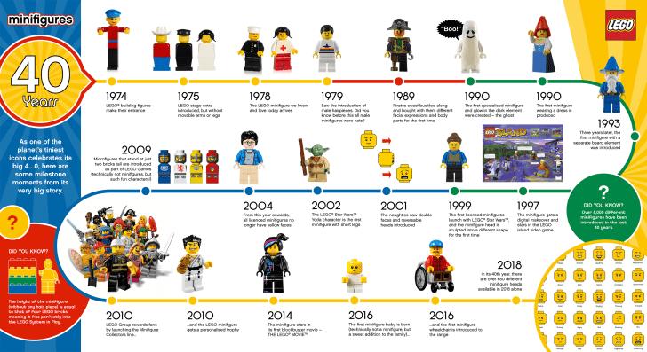Minifigure LEGO - Breve Storia delle Minifigure