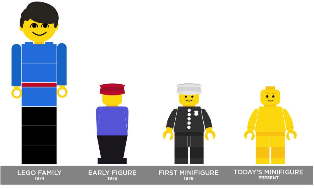 Minifigure LEGO - Disegno e Progettazione